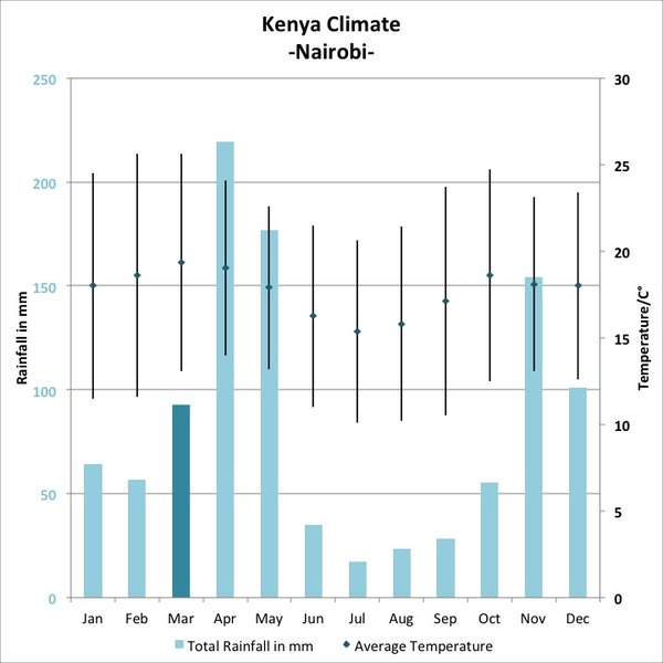 kenya climate report Kenyas national climate change action plan v preface he hon mwai kibaki, cgh, mp, president and commander-in chief of the defence forces of the republic of kenya.