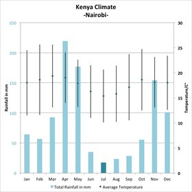 <b>July:</b> Kenya's 'cool' season sets in and migrating wildebeest start arriving from the Serengeti.